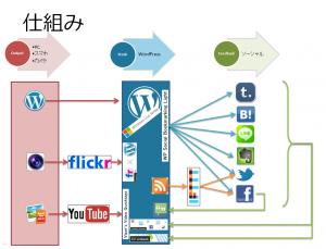 WordBench福井 第12回勉強会発表スライド「WordPress因果応報」